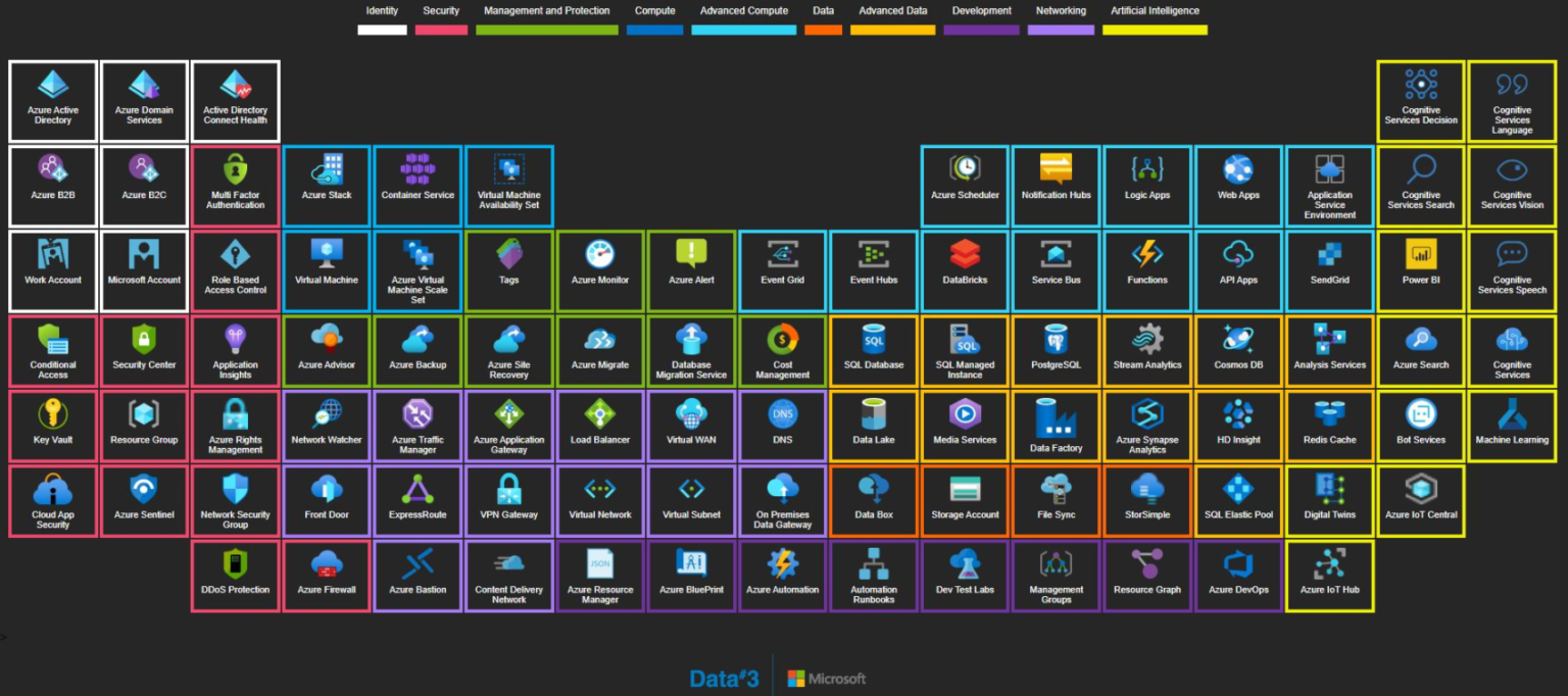 Azure Periodic Table